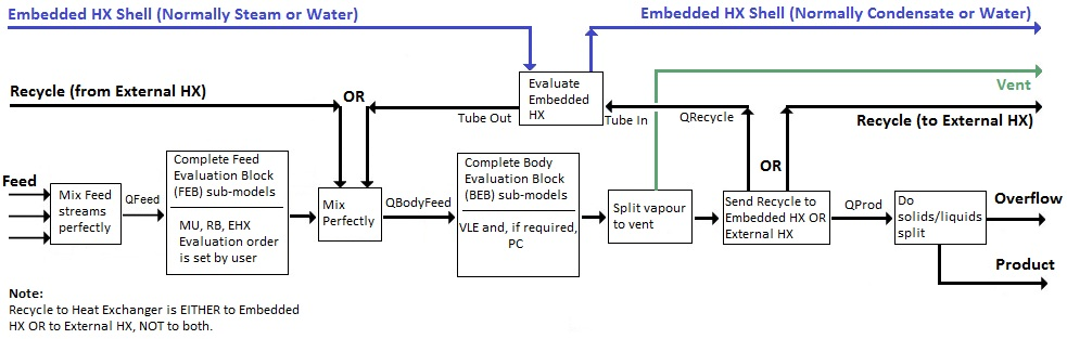 Evaporator_Flow_Diagram_Rev_1 evaporator syscad documentation