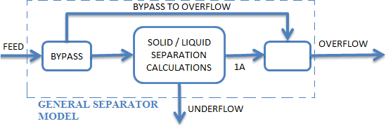 General Separator OF Bypass Rev 1.png