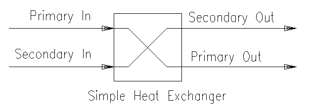 Simple Heat Exchanger SysCAD Documentation
