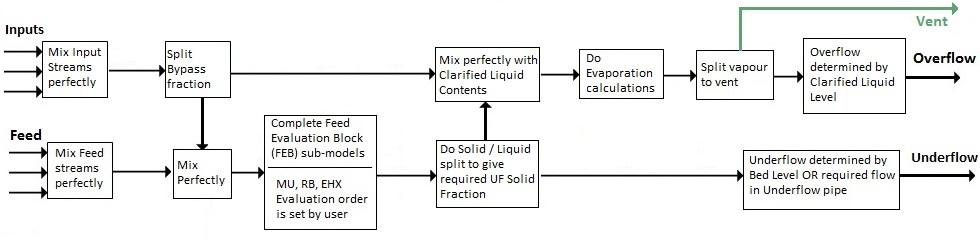 Filethickener 2 Block Flow Diagramg Syscad Documentation