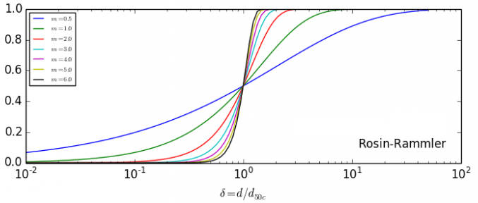 Cyclone Eff Curve RR.png