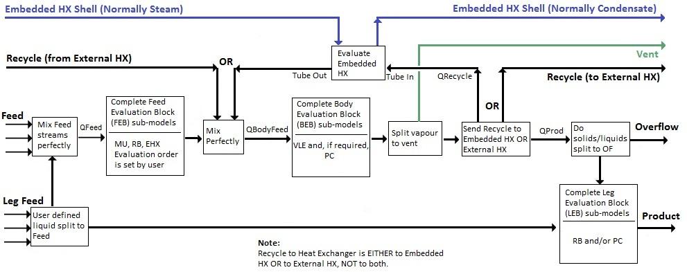 Potash Evaporator SysCAD Documentation