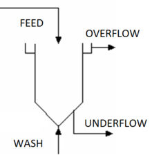Underflow Washer.png